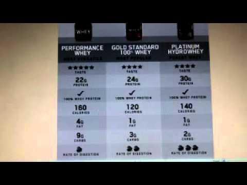 ON Performance Whey vs Gold Standard vs Hydro Platinum