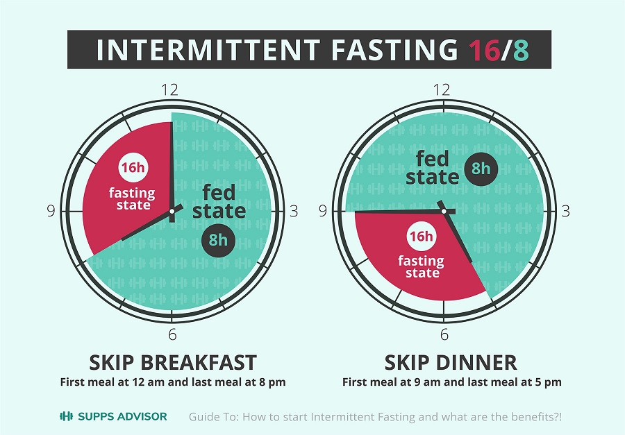 Intermittent Fasting Schedules Most Popular Types Of Intermittent Fasting That Helpful Dad