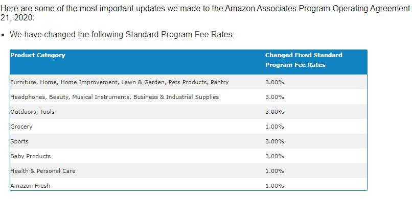 Amazon Affiliate Commission Reduction